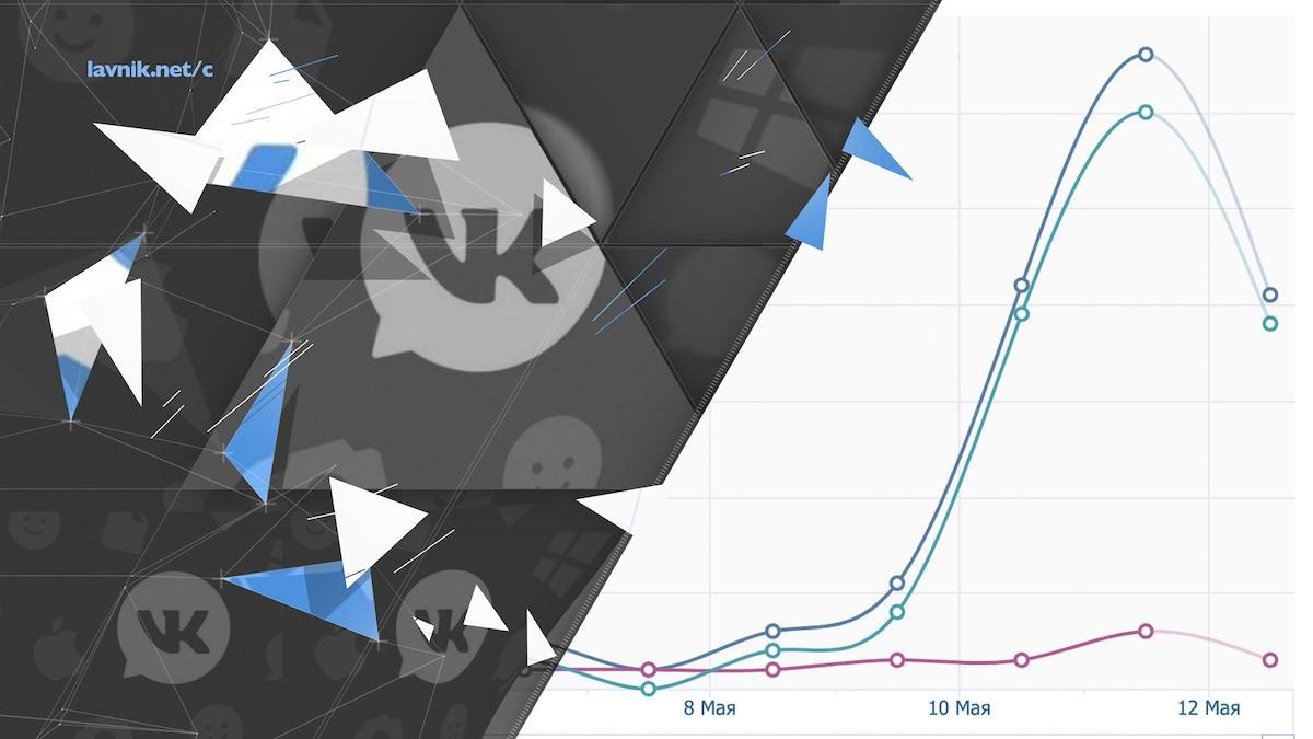 Как получить бесплатный трафик с сайта ВКонтакте