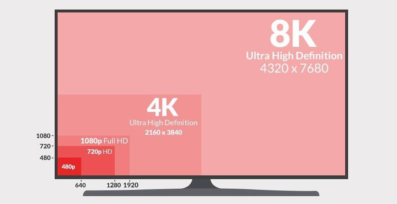 Какое разрешение экрана должно быть у телевизора